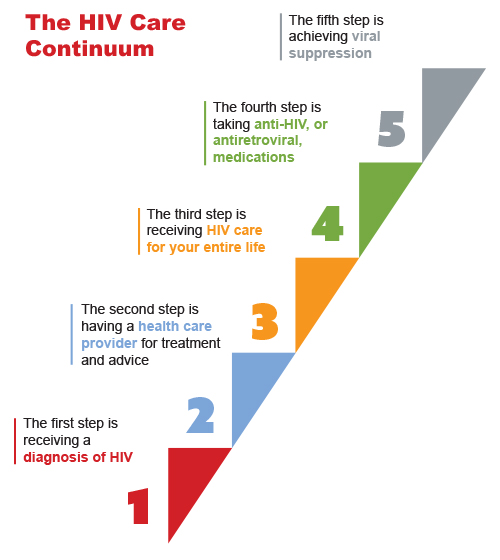 HIV Care Continuum infographic