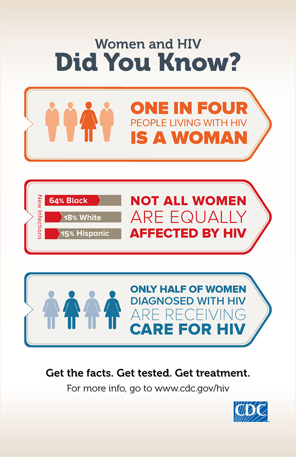 Women and HIV infographic